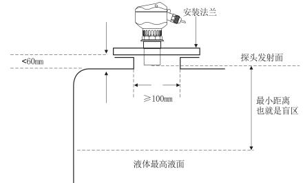 同时可以在超声波液位计的探头下用加长导管.